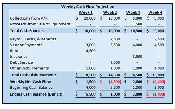 Example of a 13-week cash flow projection