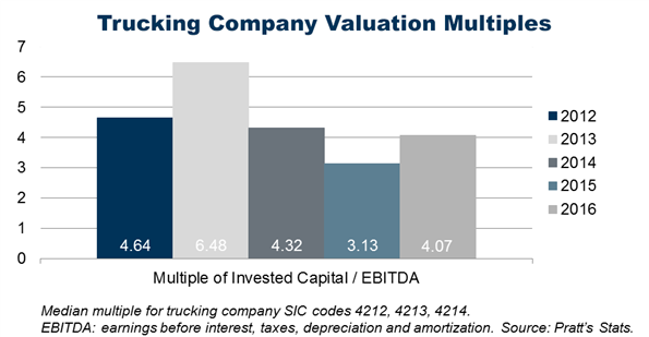 Trucking Company Valuation Multiples
