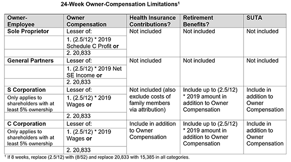 Chart Graphic of 24 Week Owner Compensation Limitations
