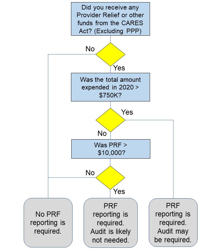 PRF Reporting Requirements