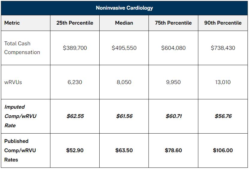 Noninvasive Cardiology Chart