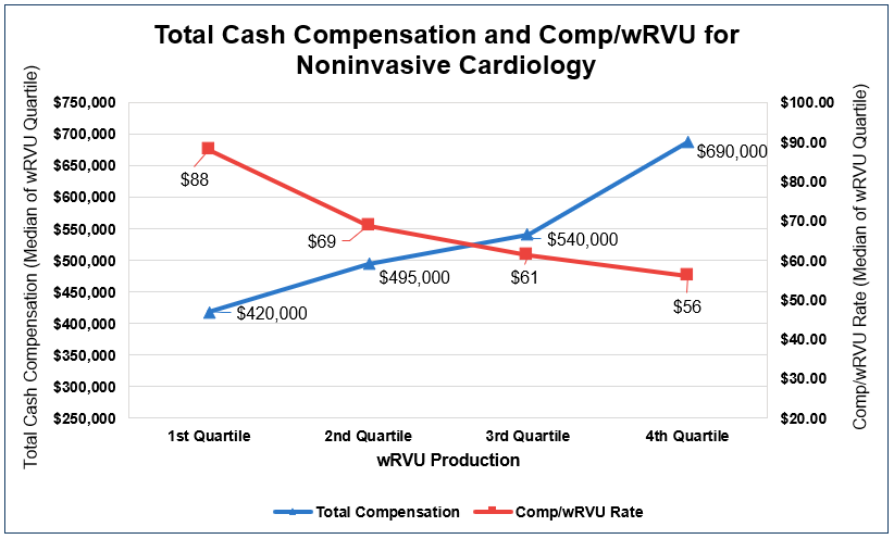Total Cash Compensation and Comp/wRVU for Noninvasive Cardiology