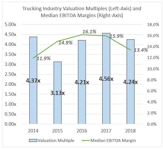 Driving the Value of Your Trucking Company - Graph