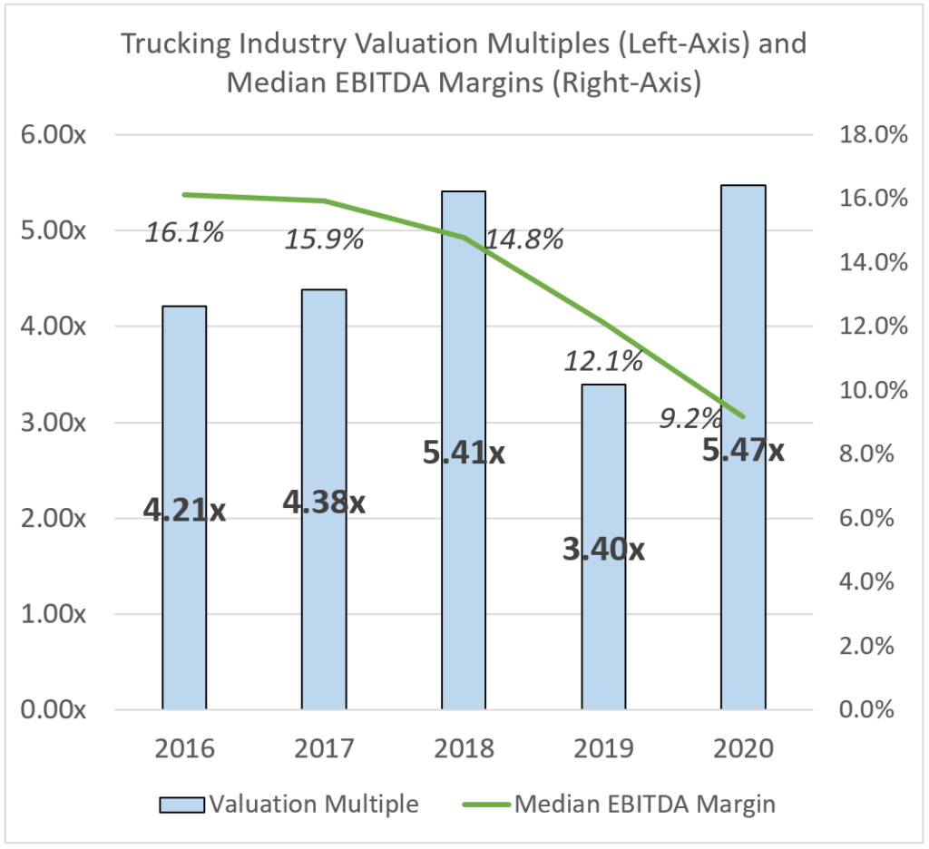 Trucking Industry's Valuation Multiples and Median EBITDA Margins